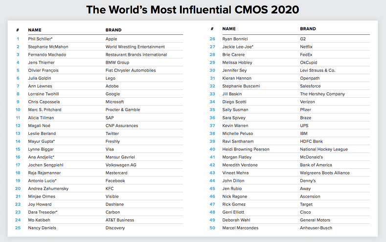 Forbes TOP CMOs